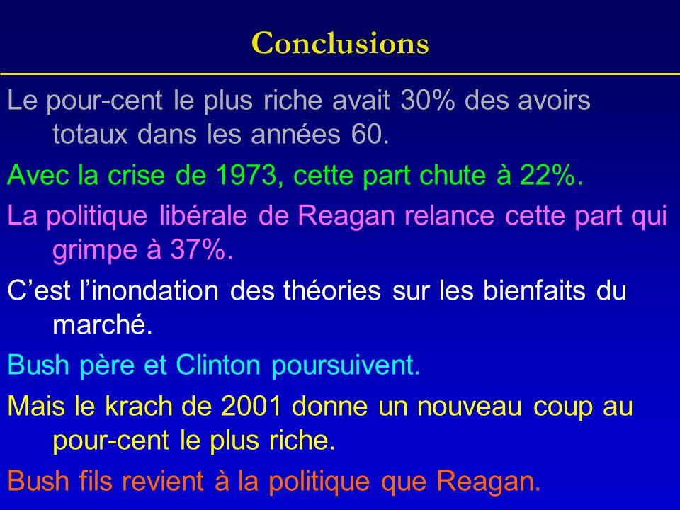 Conclusions Le pour-cent le plus riche avait 30% des avoirs totaux dans les années 60.