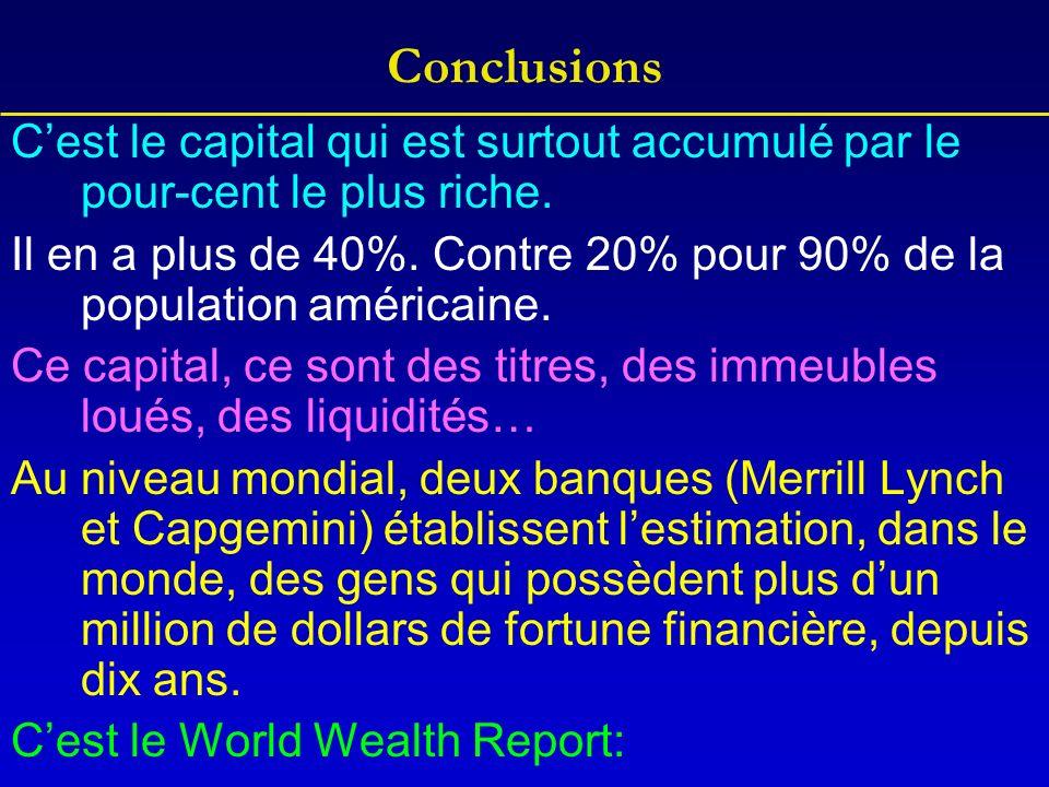 Cest le capital qui est surtout accumulé par le pour-cent le plus riche.
