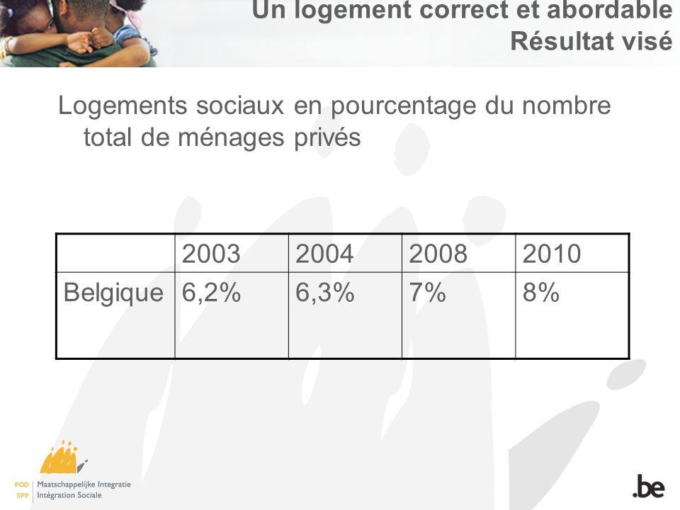 Un logement correct et abordable Résultat visé Logements sociaux en pourcentage du nombre total de ménages privés 2003200420082010 Belgique6,2%6,3%7%8%