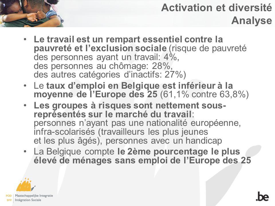Activation et diversité Analyse Le travail est un rempart essentiel contre la pauvreté et lexclusion sociale (risque de pauvreté des personnes ayant un travail: 4%, des personnes au chômage: 28%, des autres catégories dinactifs: 27%) Le taux demploi en Belgique est inférieur à la moyenne de lEurope des 25 (61,1% contre 63,8%) Les groupes à risques sont nettement sous- représentés sur le marché du travail: personnes nayant pas une nationalité européenne, infra-scolarisés (travailleurs les plus jeunes et les plus âgés), personnes avec un handicap La Belgique compte le 2ème pourcentage le plus élevé de ménages sans emploi de lEurope des 25