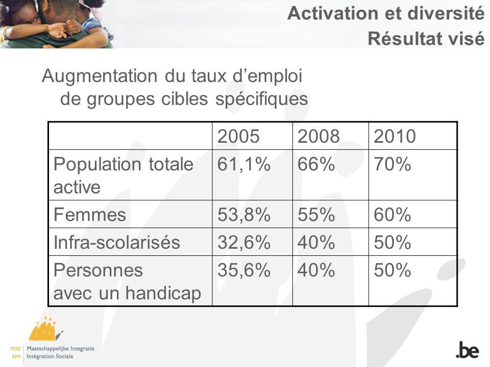 Activation et diversité Résultat visé Augmentation du taux demploi de groupes cibles spécifiques 200520082010 Population totale active 61,1%66%70% Femmes53,8%55%60% Infra-scolarisés32,6%40%50% Personnes avec un handicap 35,6%40%50%