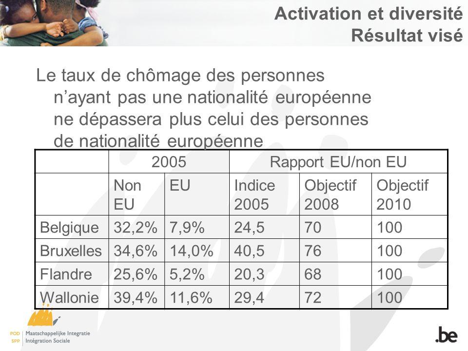 Activation et diversité Résultat visé 2005Rapport EU/non EU Non EU EUIndice 2005 Objectif 2008 Objectif 2010 Belgique32,2%7,9%24,570100 Bruxelles34,6%14,0%40,576100 Flandre25,6%5,2%20,368100 Wallonie39,4%11,6%29,472100 Le taux de chômage des personnes nayant pas une nationalité européenne ne dépassera plus celui des personnes de nationalité européenne