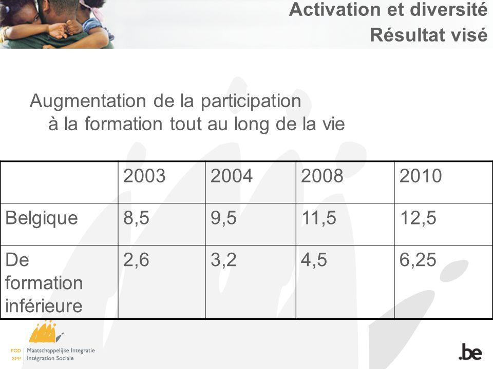 Activation et diversité Résultat visé Augmentation de la participation à la formation tout au long de la vie 2003200420082010 Belgique8,59,511,512,5 De formation inférieure 2,63,24,56,25