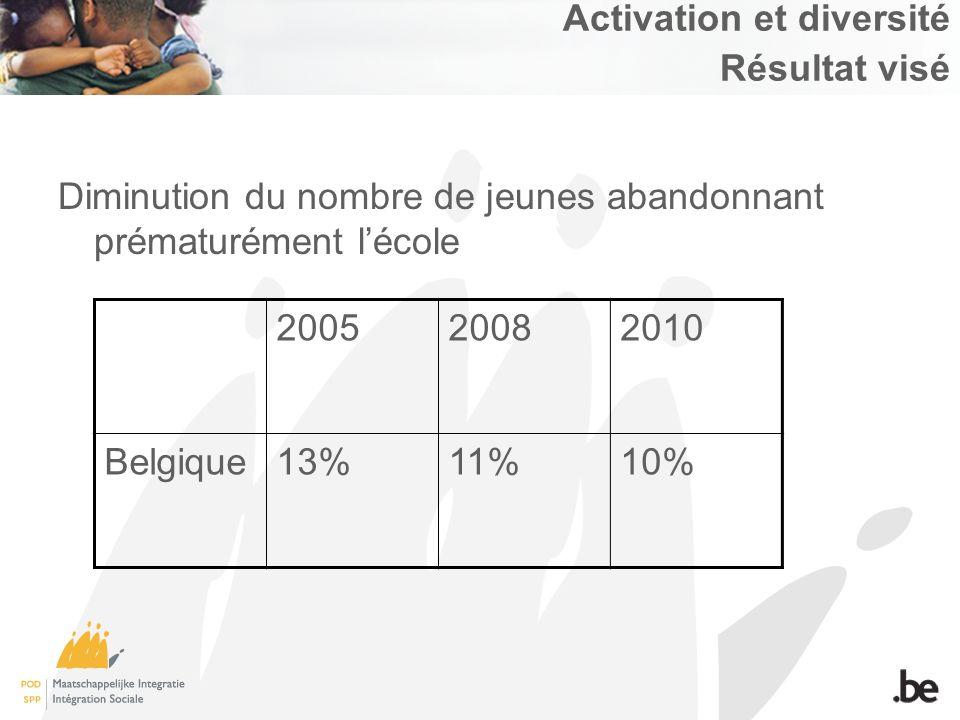 Activation et diversité Résultat visé Diminution du nombre de jeunes abandonnant prématurément lécole 200520082010 Belgique13%11%10%