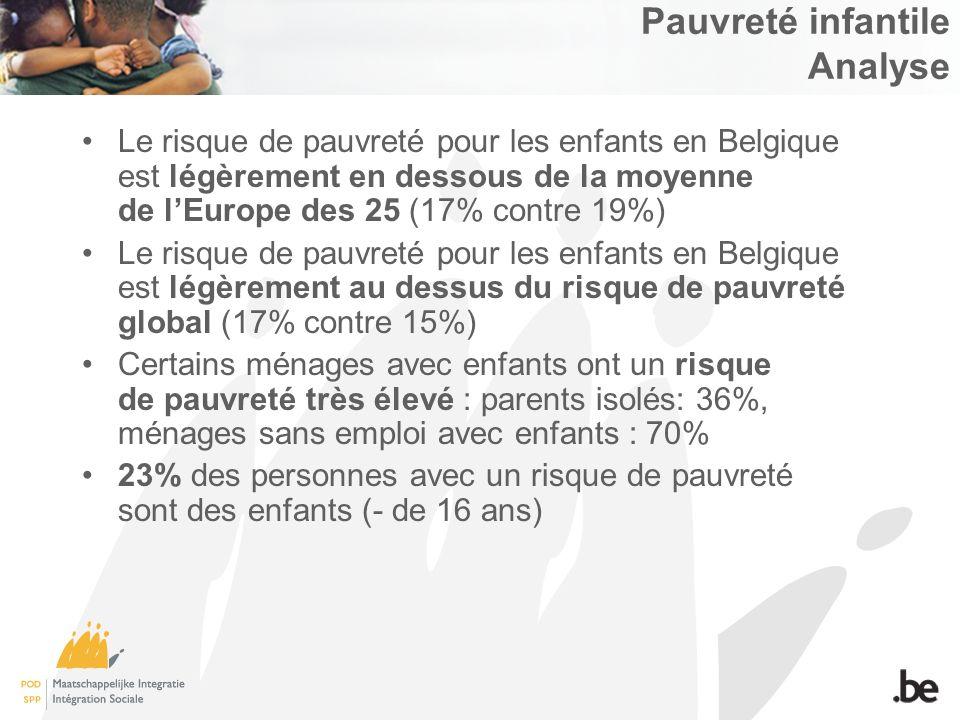 Pauvreté infantile Analyse Le risque de pauvreté pour les enfants en Belgique est légèrement en dessous de la moyenne de lEurope des 25 (17% contre 19%) Le risque de pauvreté pour les enfants en Belgique est légèrement au dessus du risque de pauvreté global (17% contre 15%) Certains ménages avec enfants ont un risque de pauvreté très élevé : parents isolés: 36%, ménages sans emploi avec enfants : 70% 23% des personnes avec un risque de pauvreté sont des enfants (- de 16 ans)