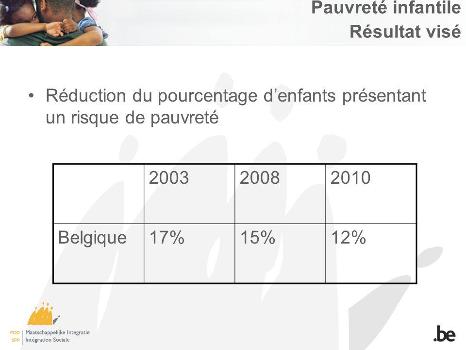 Pauvreté infantile Résultat visé Réduction du pourcentage denfants présentant un risque de pauvreté 200320082010 Belgique17%15%12%