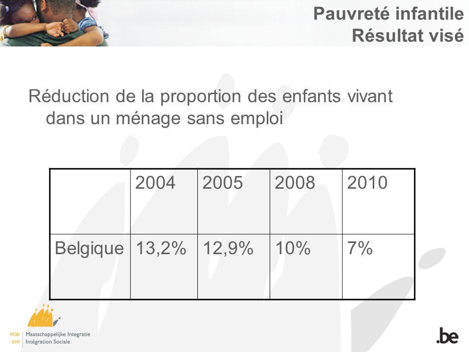 Pauvreté infantile Résultat visé Réduction de la proportion des enfants vivant dans un ménage sans emploi 2004200520082010 Belgique13,2%12,9%10%7%