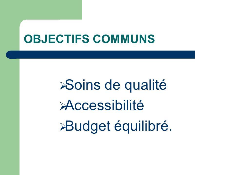 OBJECTIFS COMMUNS Soins de qualité Accessibilité Budget équilibré.