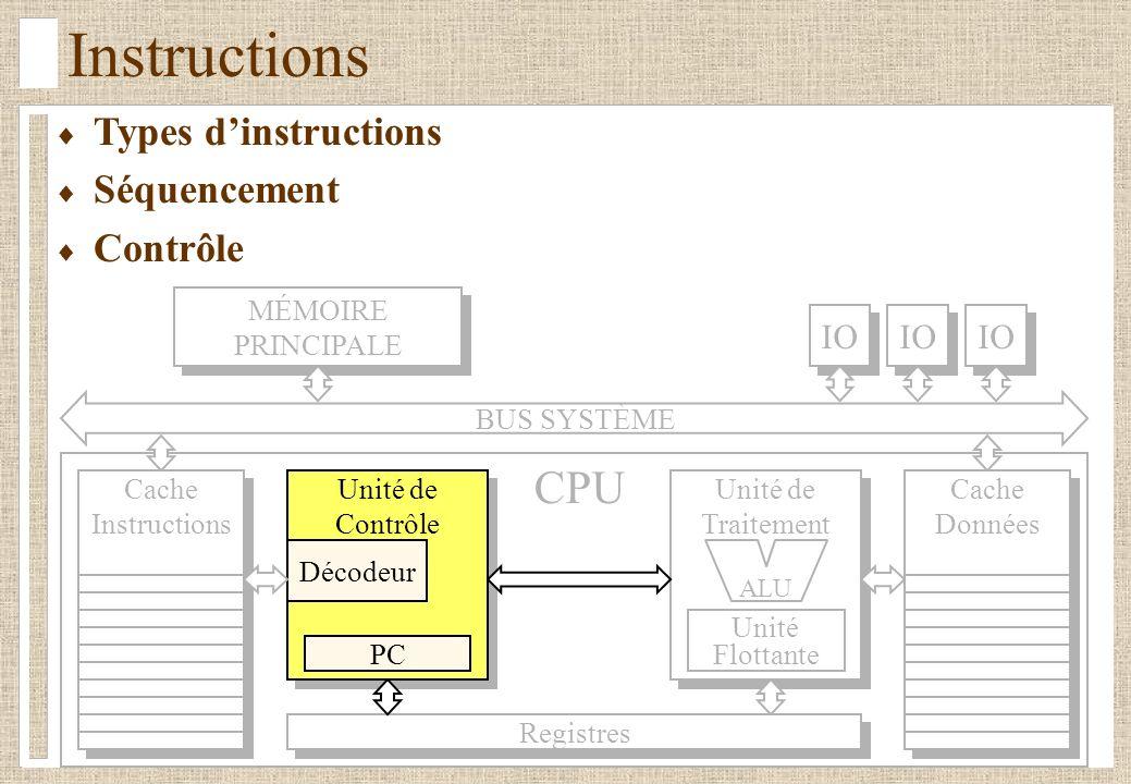 Instructions Types dinstructions Séquencement Contrôle BUS SYSTÈME Registres Unité de Traitement Unité de Traitement Unité Flottante Unité de Contrôle