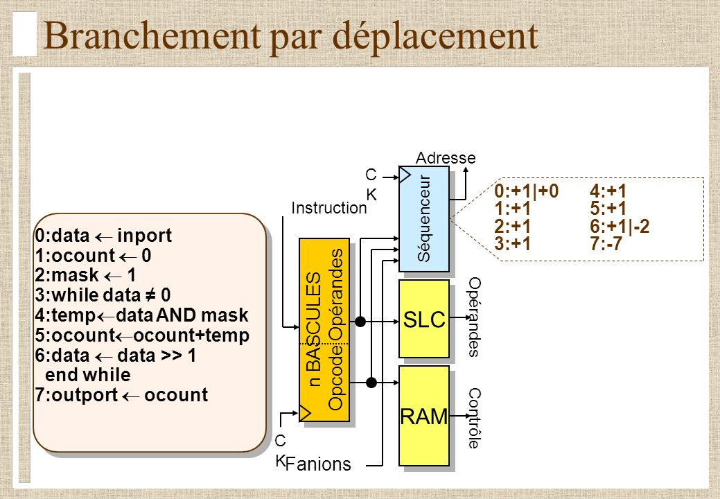 Séquenceur CKCK n BASCULES Opcode Opérandes n BASCULES Opcode Opérandes Fanions RAM Contrôle SLC Opérandes Instruction Adresse CKCK Branchement par déplacement 0:+1|+04:+1 1:+15:+1 2:+16:+1|-2 3:+17:-7 0:data inport 1:ocount 0 2:mask 1 3:while data 0 4:temp data AND mask 5:ocount ocount+temp 6:data data >> 1 end while 7:outport ocount
