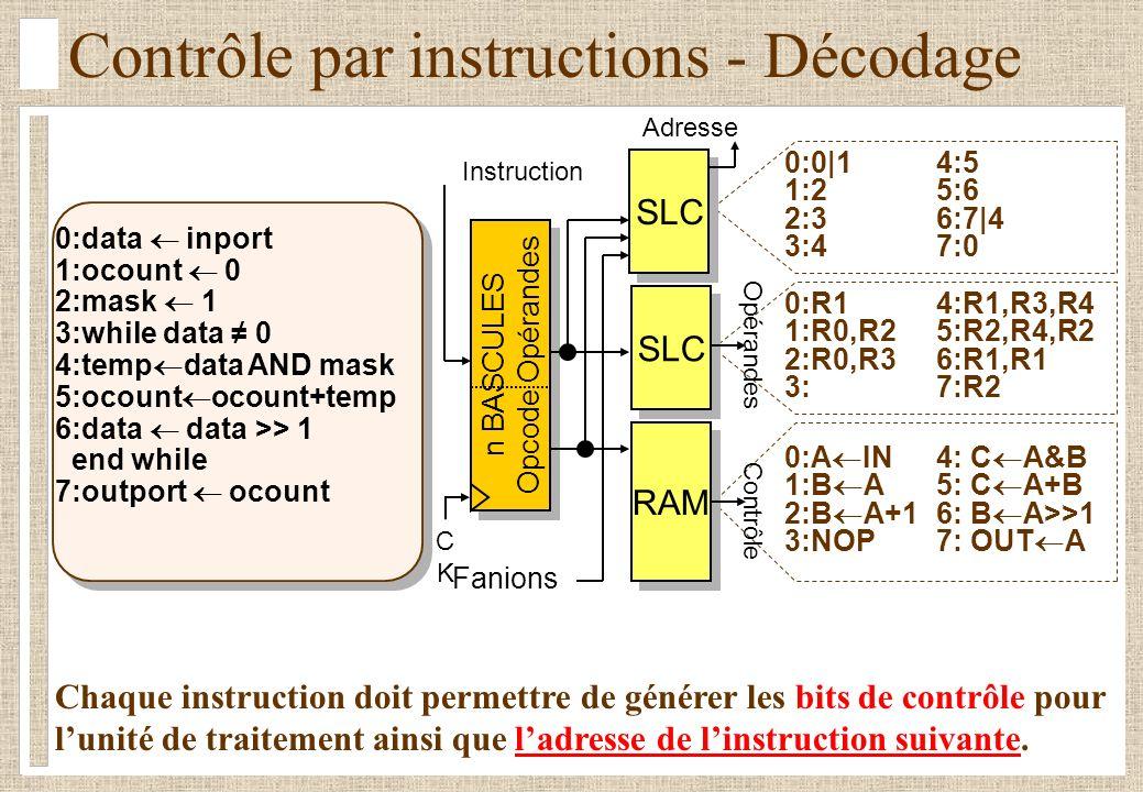 Contrôle par instructions - Décodage 0:R14:R1,R3,R4 1:R0,R2 5:R2,R4,R2 2:R0,R3 6:R1,R1 3:7:R2 0:A IN4: C A&B 1:B A 5: C A+B 2:B A+16: B A>>1 3:NOP7: O