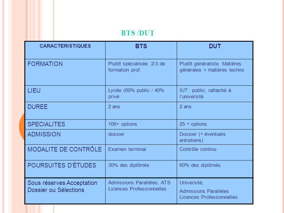 BTS /DUT CARACTERISTIQUES BTSDUT FORMATION Plutôt spécialisée.