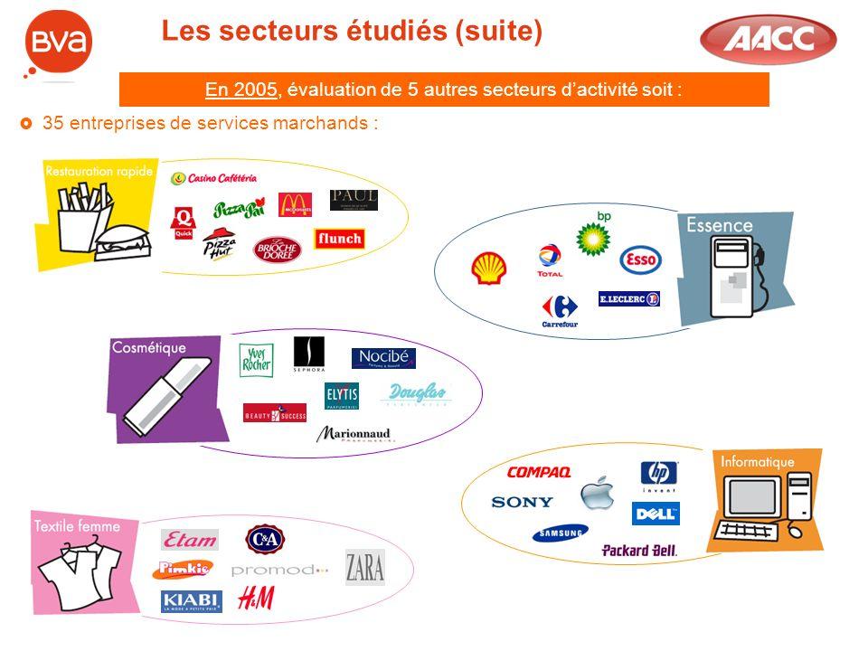 Les secteurs étudiés (suite) En 2005, évaluation de 5 autres secteurs dactivité soit : 35 entreprises de services marchands :