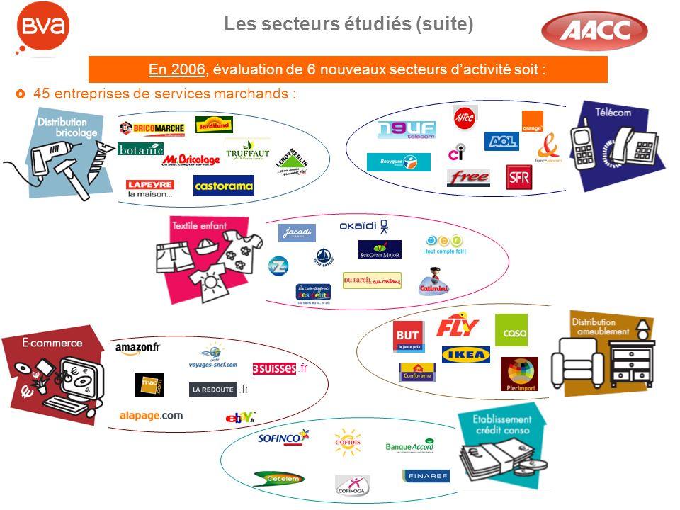 Les secteurs étudiés (suite) En 2006, évaluation de 6 nouveaux secteurs dactivité soit : 45 entreprises de services marchands :.fr