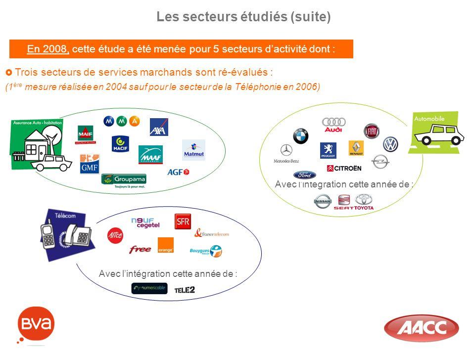 Les secteurs étudiés (suite) Trois secteurs de services marchands sont ré-évalués : (1 ère mesure réalisée en 2004 sauf pour le secteur de la Téléphon