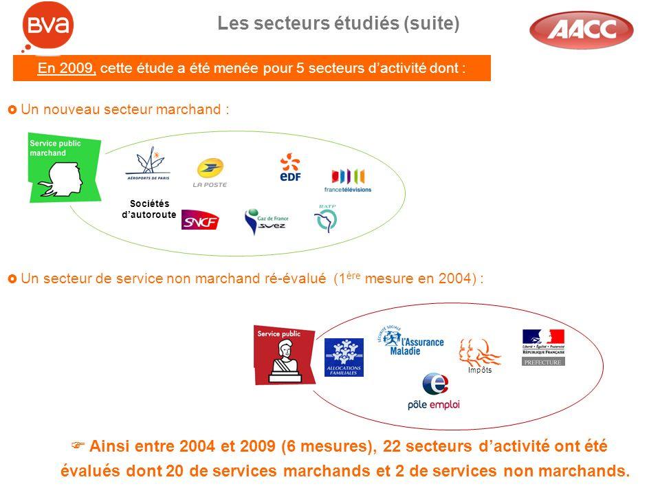 Les secteurs étudiés (suite) Un nouveau secteur marchand : En 2009, cette étude a été menée pour 5 secteurs dactivité dont : Ainsi entre 2004 et 2009