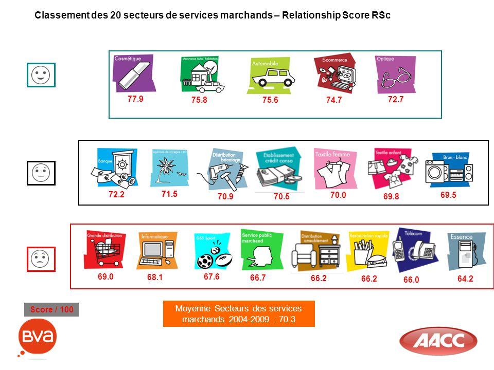 Classement des 20 secteurs de services marchands – Relationship Score RSc Moyenne Secteurs des services marchands 2004-2009 : 70.3 Score / 100 69.5 70