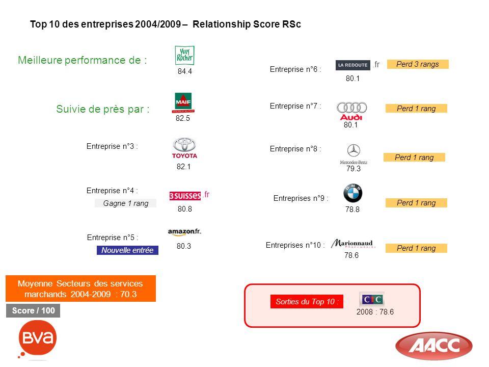 Top 10 des entreprises 2004/2009 – Relationship Score RSc Moyenne Secteurs des services marchands 2004-2009 : 70.3 Meilleure performance de : 84.4 Sui