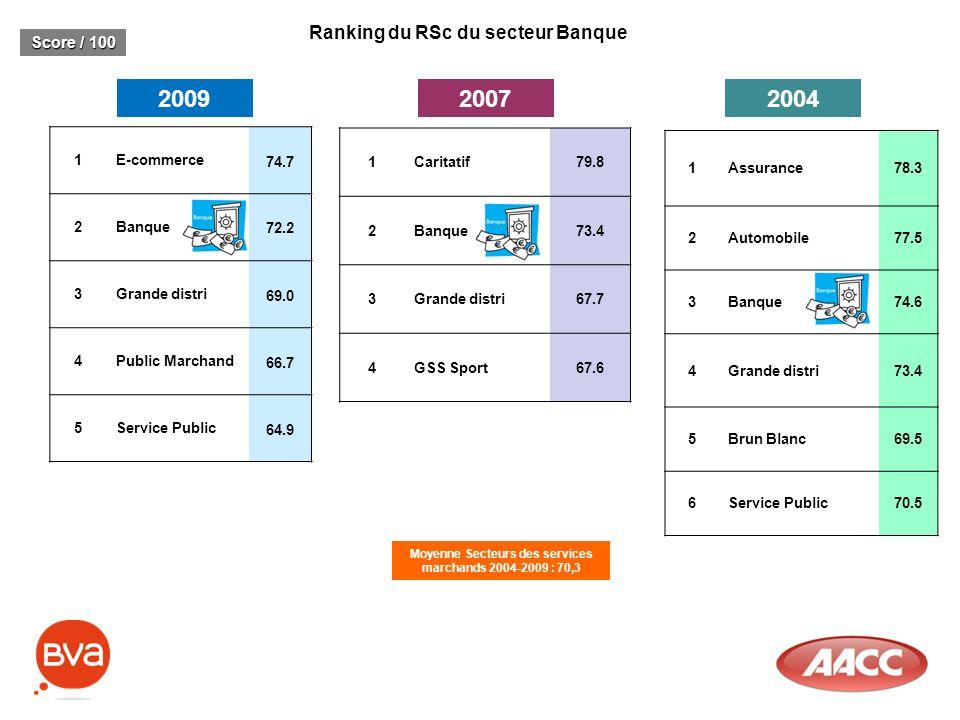 Ranking du RSc du secteur Banque 20092007 Score / 100 1E-commerce 74.7 2Banque 72.2 3Grande distri 69.0 4Public Marchand 66.7 5Service Public 64.9 1Ca