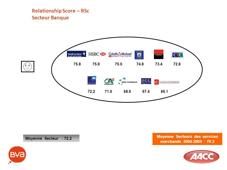Moyenne Secteurs des services marchands 2004-2009 : 70.3 Relationship Score – RSc Secteur Banque Moyenne Secteur : 72.2 75.875.574.873.475.872.8 72.27