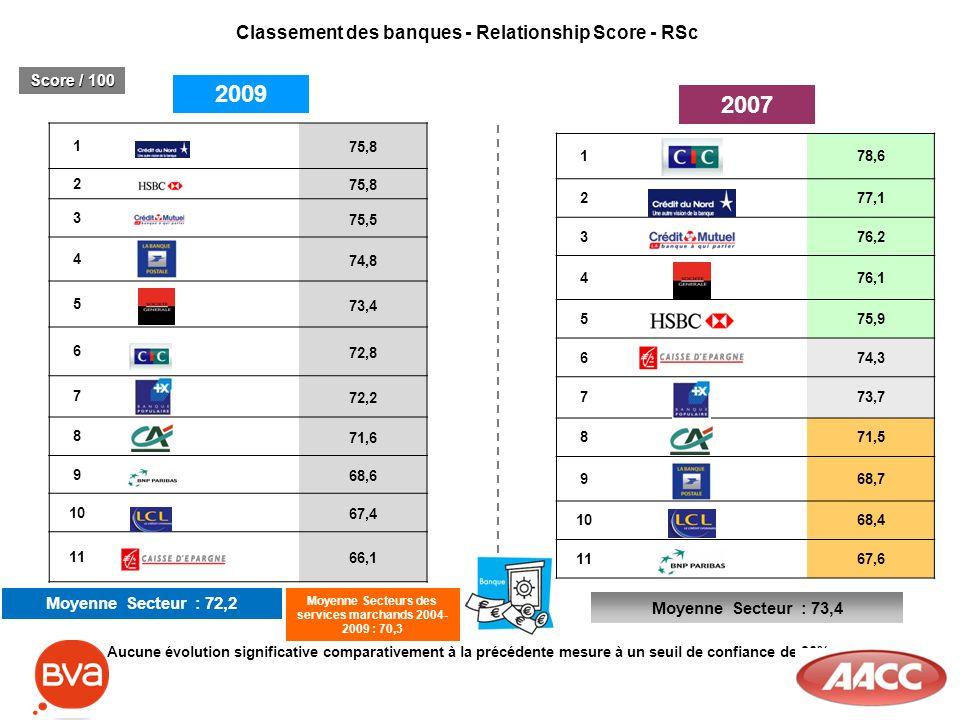 Classement des banques - Relationship Score - RSc Moyenne Secteur : 72,2 Moyenne Secteur : 73,4 2009 2007 Score / 100 1 75,8 2 3 75,5 4 74,8 5 73,4 6