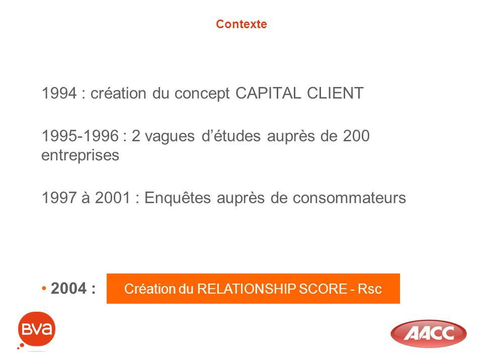 Contexte 1994 : création du concept CAPITAL CLIENT 1995-1996 : 2 vagues détudes auprès de 200 entreprises 1997 à 2001 : Enquêtes auprès de consommateu