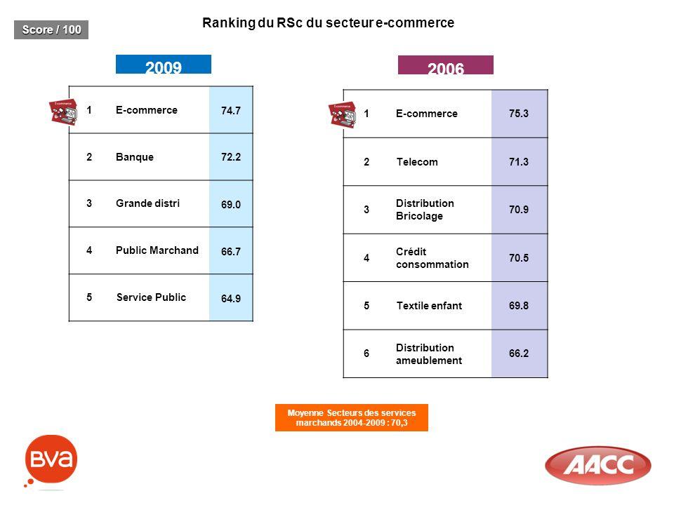 Ranking du RSc du secteur e-commerce 2009 2006 Score / 100 1E-commerce 74.7 2Banque 72.2 3Grande distri 69.0 4Public Marchand 66.7 5Service Public 64.