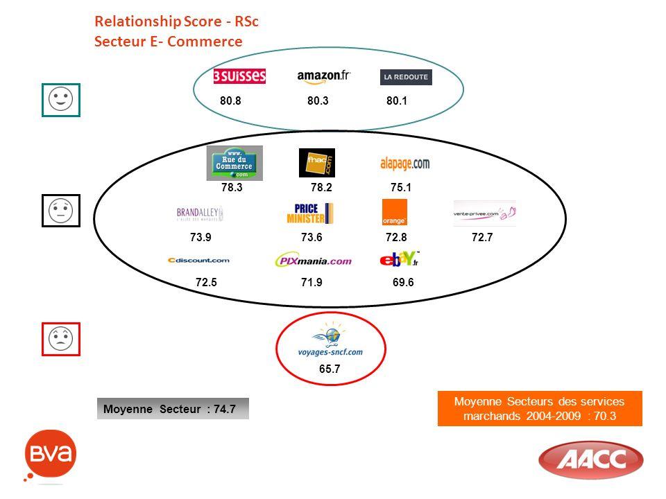 Moyenne Secteurs des services marchands 2004-2009 : 70.3 Relationship Score - RSc Secteur E- Commerce Moyenne Secteur : 74.7 80.3 78.378.275.1 73.972.