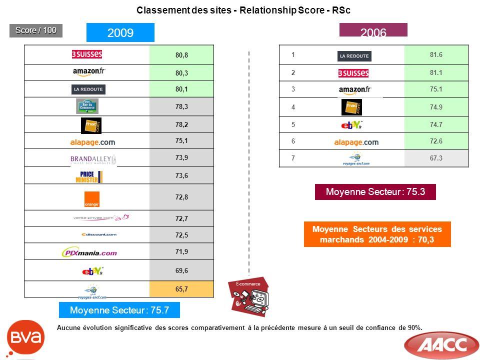 181.6 281.1 375.1 474.9 574.7 672.6 767.3 Classement des sites - Relationship Score - RSc 20092006 Score / 100 80,8 80,3 80,1 78,3 78,2 75,1 73,9 73,6