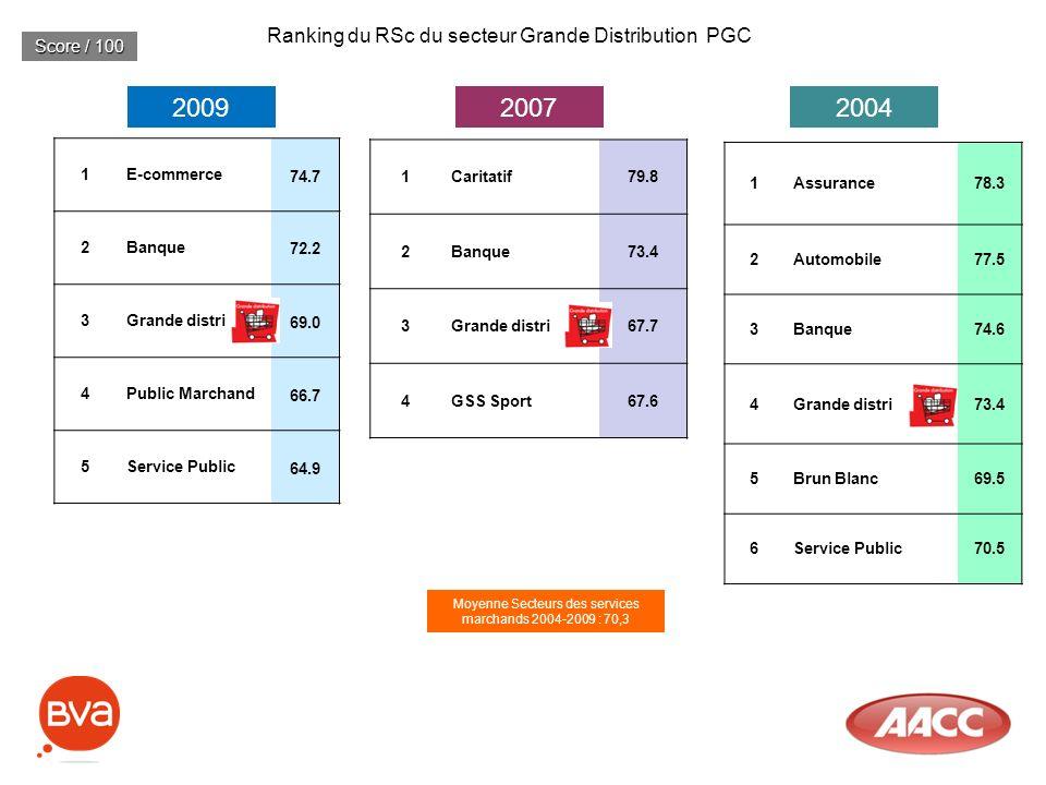Ranking du RSc du secteur Grande Distribution PGC 20092007 Score / 100 1E-commerce 74.7 2Banque 72.2 3Grande distri 69.0 4Public Marchand 66.7 5Servic