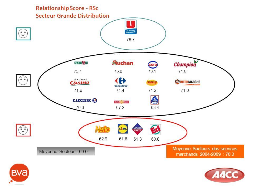 Moyenne Secteurs des services marchands 2004-2009 : 70.3 Relationship Score - RSc Secteur Grande Distribution Moyenne Secteur : 69.0 75.175.073.171.8