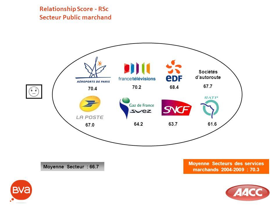 Moyenne Secteurs des services marchands 2004-2009 : 70.3 Relationship Score - RSc Secteur Public marchand Moyenne Secteur : 66.7 70.4 70.268.4 Société
