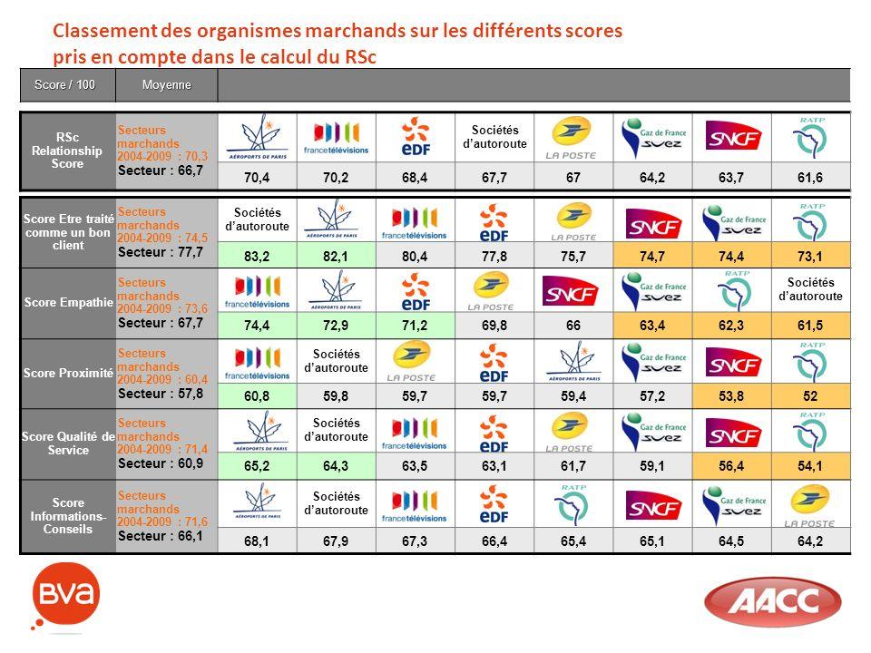 Classement des organismes marchands sur les différents scores pris en compte dans le calcul du RSc --------++ Score / 100 Moyenne RSc Relationship Sco