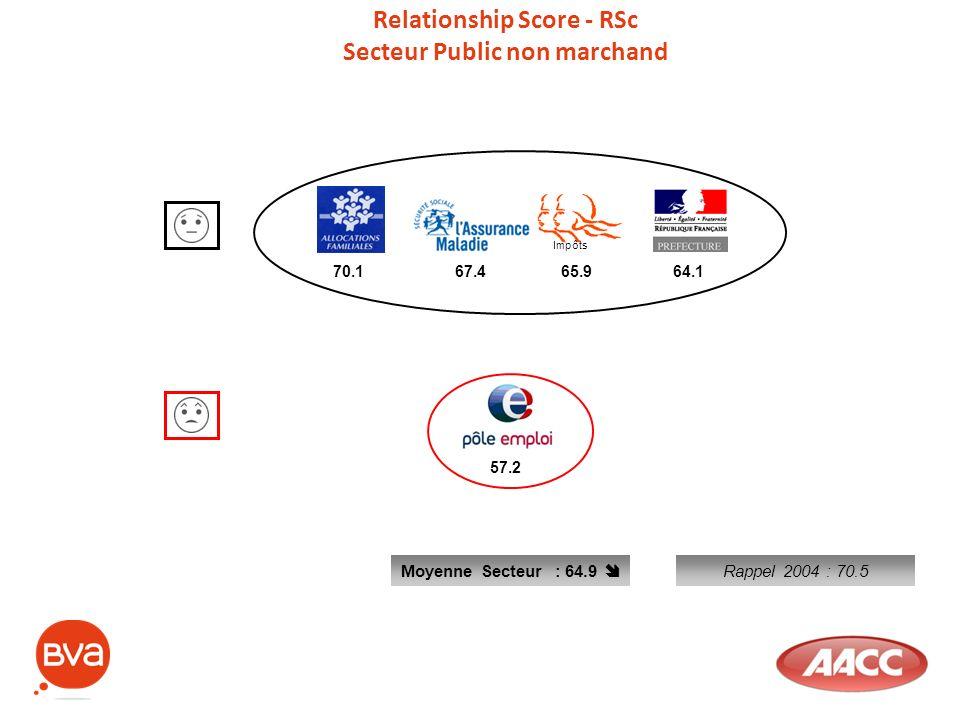 Relationship Score - RSc Secteur Public non marchand Moyenne Secteur : 64.9 70.1 67.4 Impôts 65.9 64.1 57.2 Rappel 2004 : 70.5