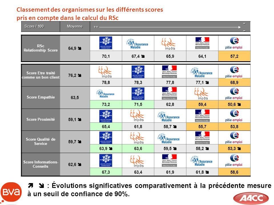 Classement des organismes sur les différents scores pris en compte dans le calcul du RSc Score / 100 Moyenne RSc Relationship Score 64,9 70,1 67,4 65,