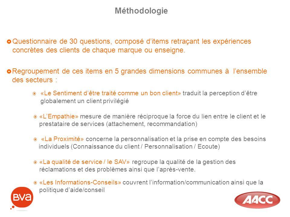 Questionnaire de 30 questions, composé ditems retraçant les expériences concrètes des clients de chaque marque ou enseigne. Méthodologie «LEmpathie» m