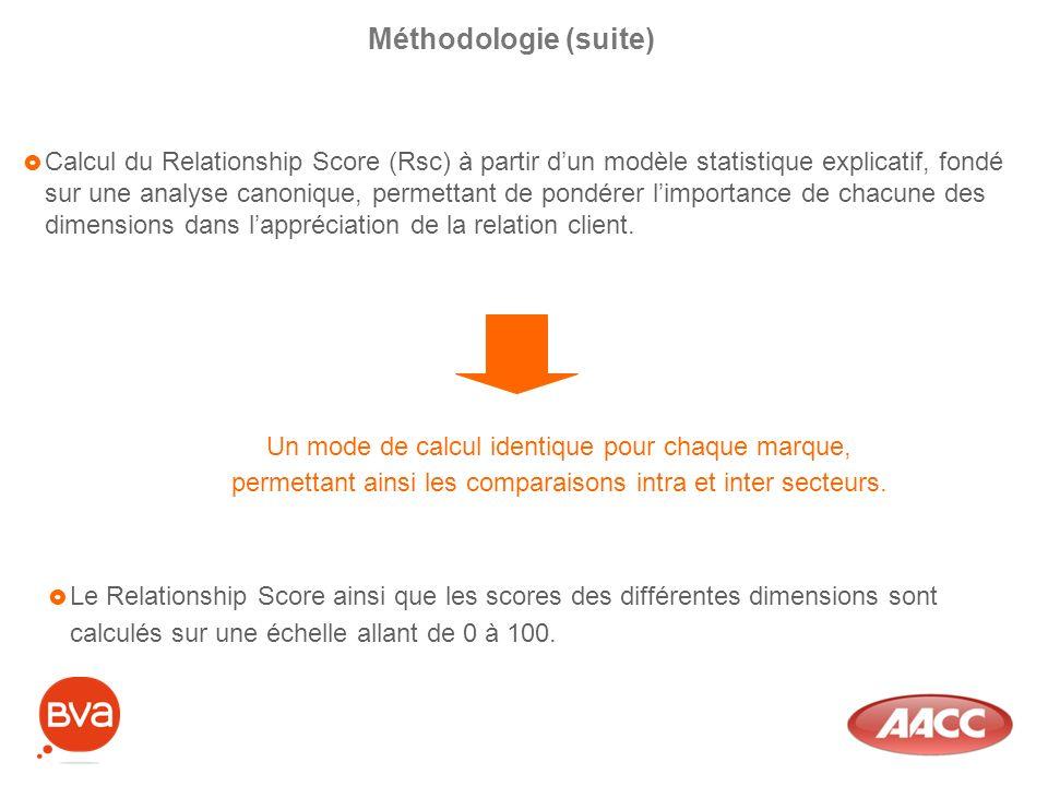 Calcul du Relationship Score (Rsc) à partir dun modèle statistique explicatif, fondé sur une analyse canonique, permettant de pondérer limportance de