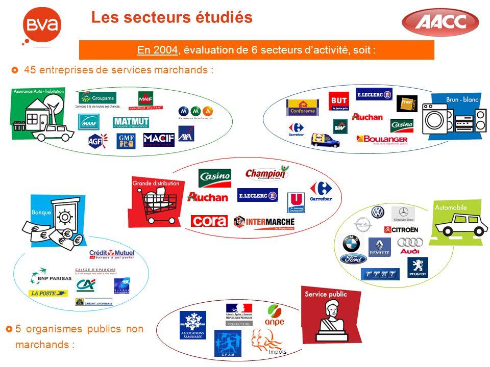 Les secteurs étudiés En 2004, évaluation de 6 secteurs dactivité, soit : 45 entreprises de services marchands : 5 organismes publics non marchands : I