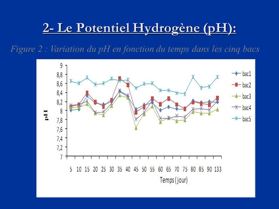 2- Le Potentiel Hydrogène (pH): Figure 2 : Variation du pH en fonction du temps dans les cinq bacs