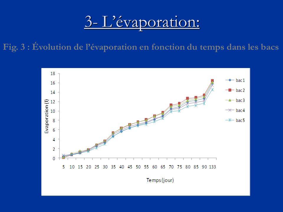 3- Lévaporation: Fig. 3 : Évolution de lévaporation en fonction du temps dans les bacs