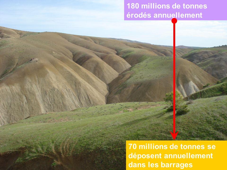 180 millions de tonnes érodés annuellement 70 millions de tonnes se déposent annuellement dans les barrages