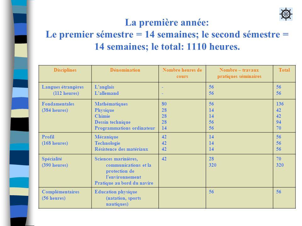 La première année: Le premier sémestre = 14 semaines; le second sémestre = 14 semaines; le total: 1110 heures.