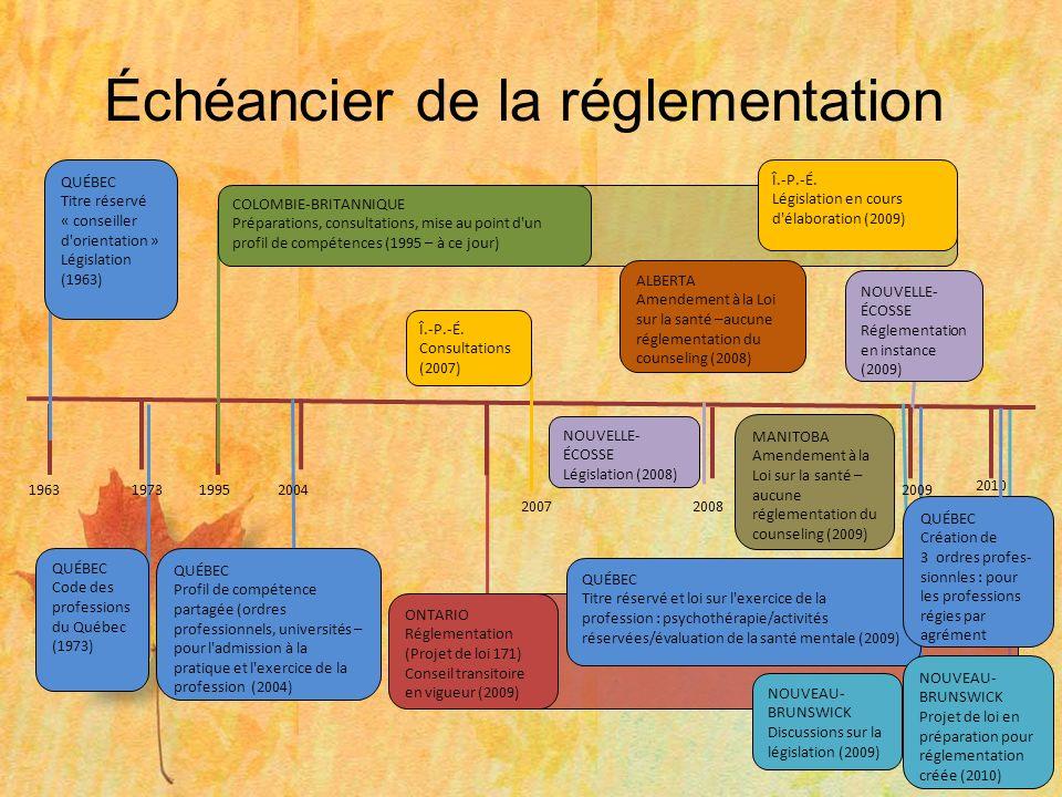 ÉTAT DE LA RÉGLEMENTATION SUR LES CONSEILLERS AU CANADA Aucune intervention dans le dossier de la réglementation