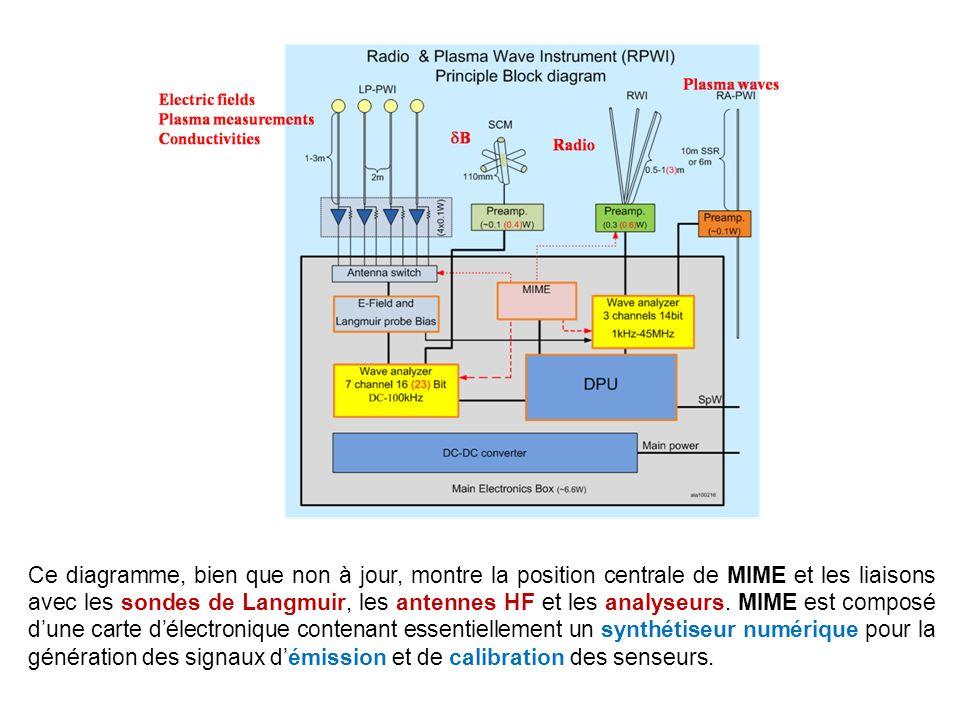 Ce diagramme, bien que non à jour, montre la position centrale de MIME et les liaisons avec les sondes de Langmuir, les antennes HF et les analyseurs.
