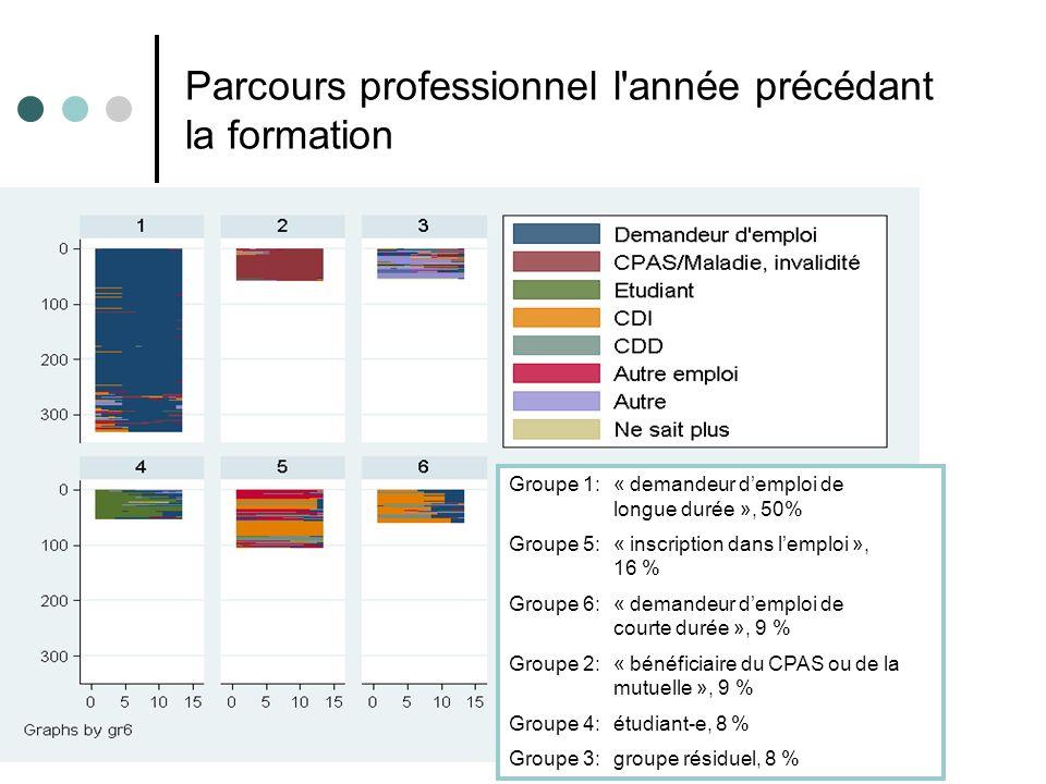 Parcours professionnel l'année précédant la formation Groupe 1: « demandeur demploi de longue durée », 50% Groupe 5: « inscription dans lemploi », 16