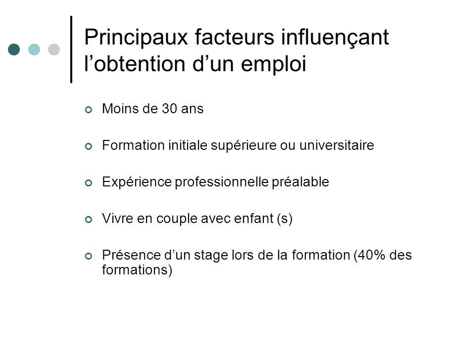 Principaux facteurs influençant lobtention dun emploi Moins de 30 ans Formation initiale supérieure ou universitaire Expérience professionnelle préala