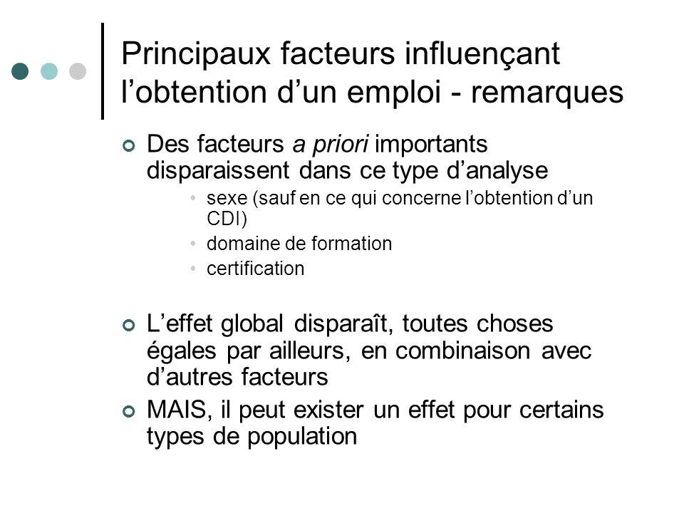 Principaux facteurs influençant lobtention dun emploi - remarques Des facteurs a priori importants disparaissent dans ce type danalyse sexe (sauf en c