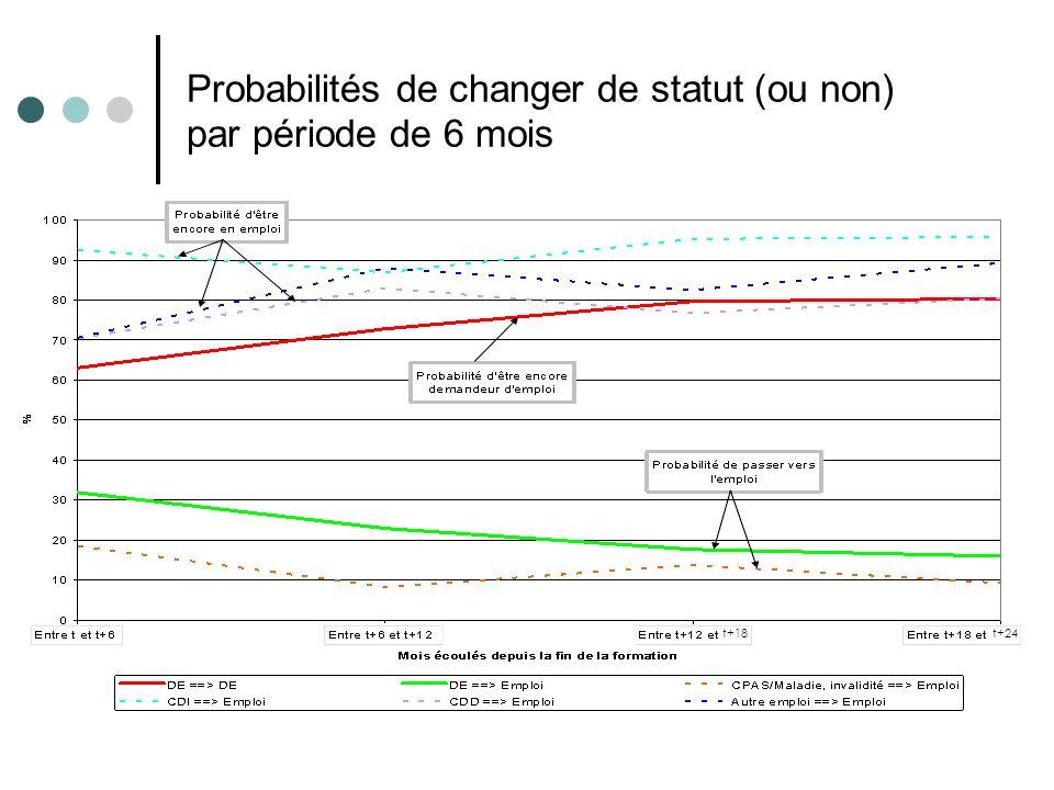 Probabilités de changer de statut (ou non) par période de 6 mois t+24t+18