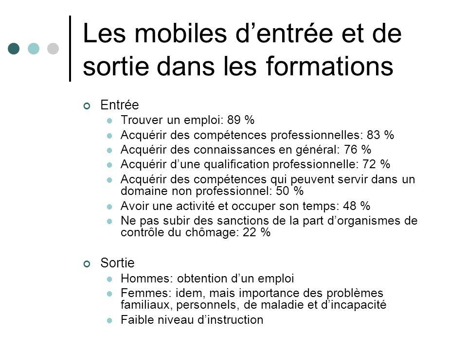 Les mobiles dentrée et de sortie dans les formations Entrée Trouver un emploi: 89 % Acquérir des compétences professionnelles: 83 % Acquérir des conna