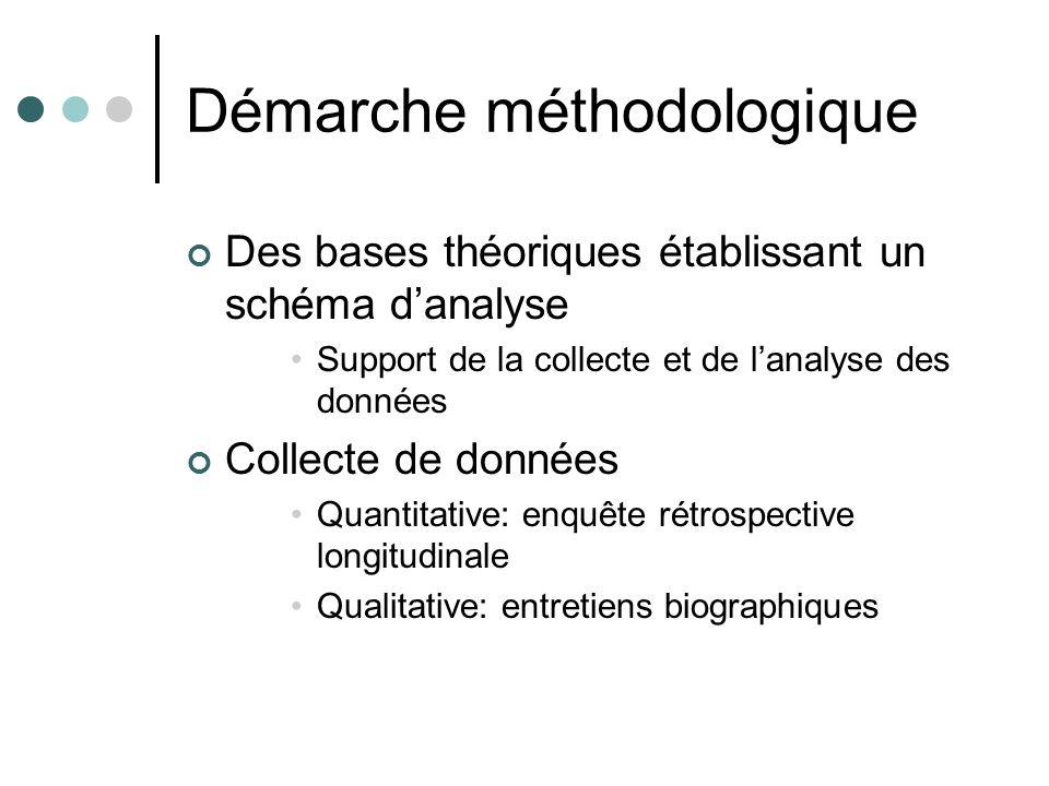 Démarche méthodologique Des bases théoriques établissant un schéma danalyse Support de la collecte et de lanalyse des données Collecte de données Quan
